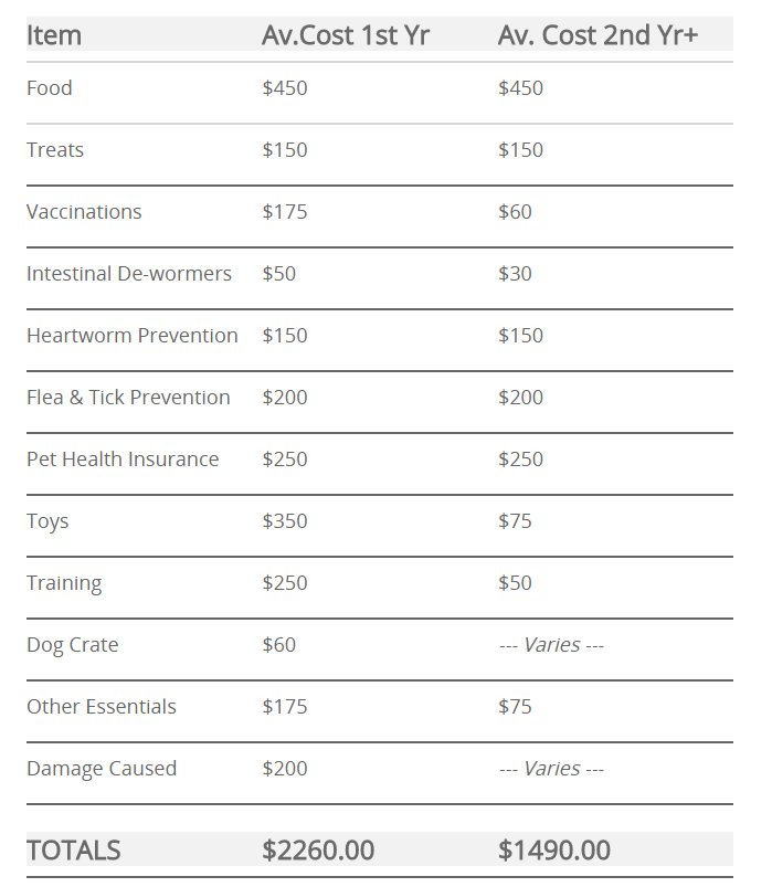 How Much Money Comes In From Dog Breeding